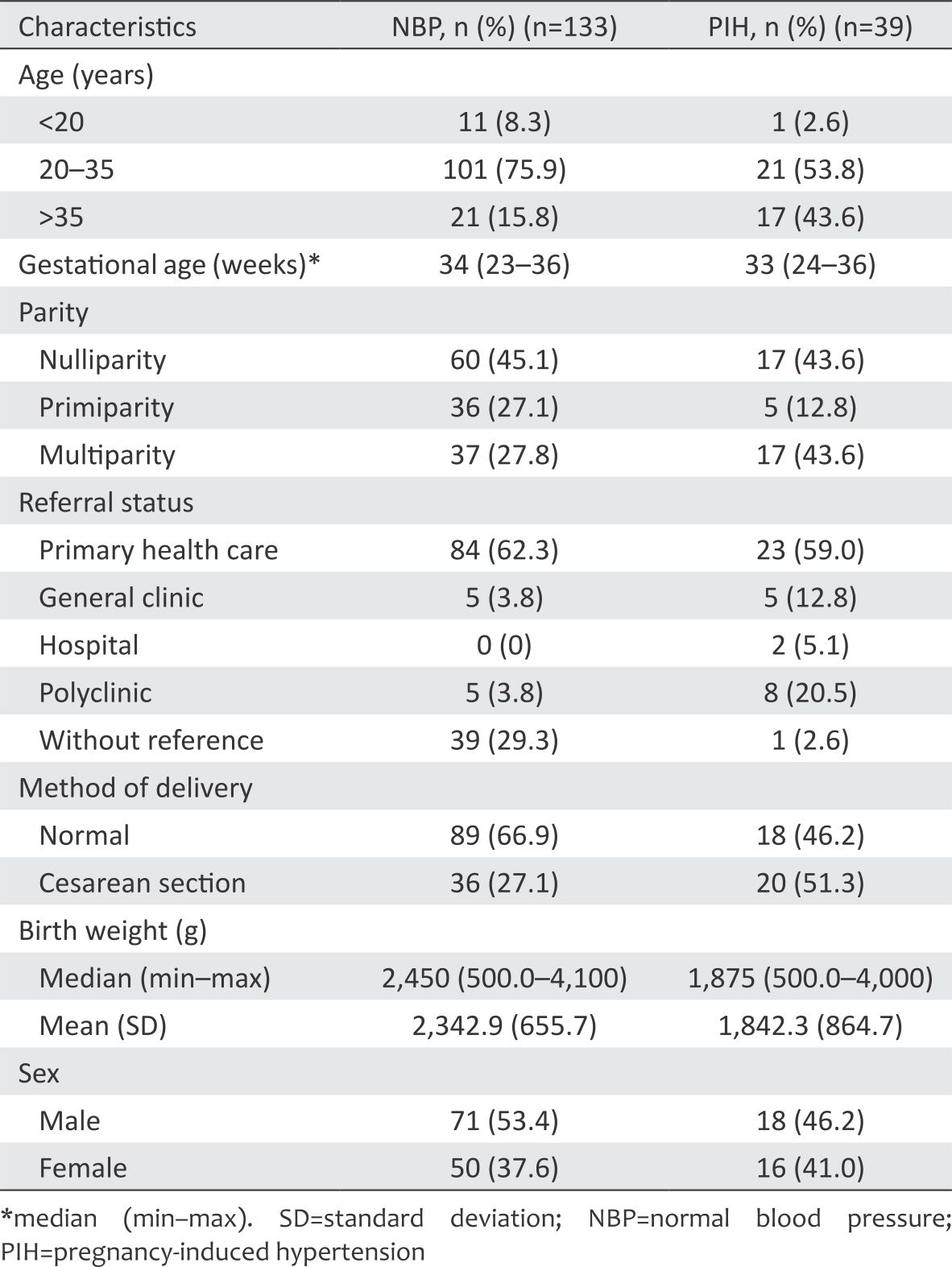 View of Risk of small for gestational age babies in preterm